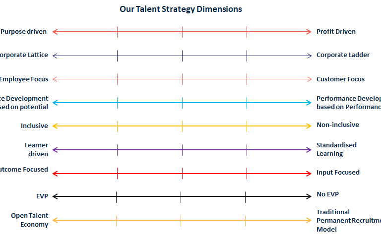 Talent Strategy Dimensions