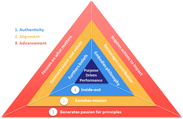 A detailed model showing 3 critical components for purpose to drive performance