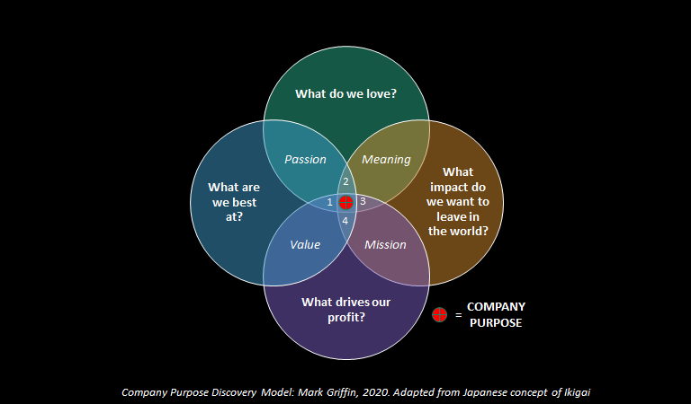 Purpose Discovery Model - Simple