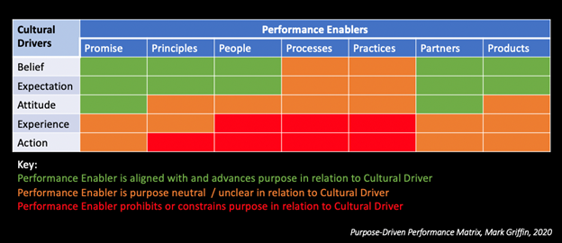 Purpose Driven Performance Matrix
